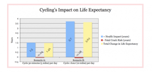 Cycling Expectancy